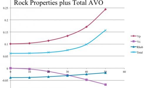 Rock Properties Plus Total AVO