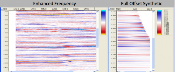 Frequency Well Ties